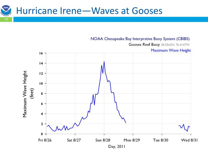 Hurricane Irene—Waves at Gooses