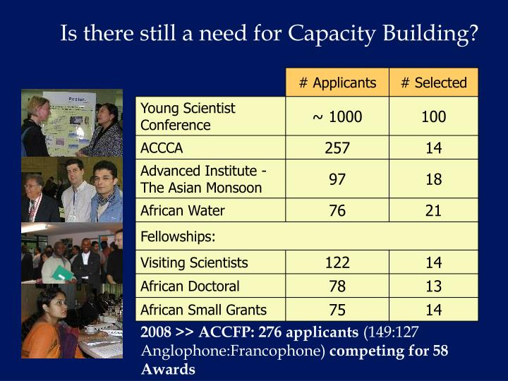 Is there still a need for Capacity Building?