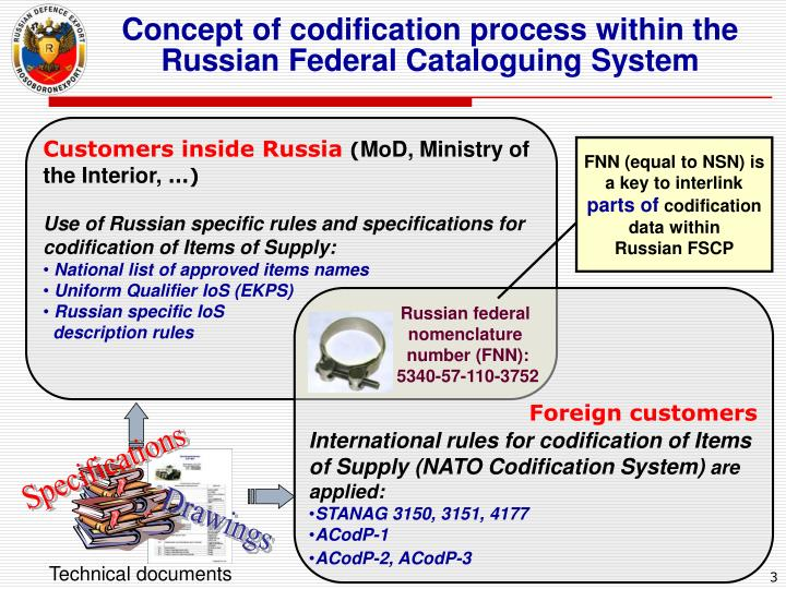 Concept of codification process within the Russian Federal Cataloguing System