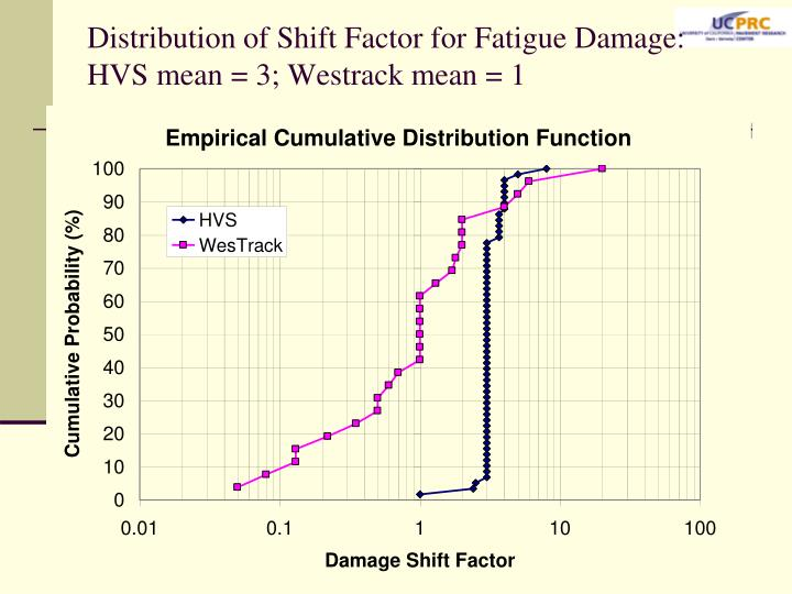 Distribution of Shift Factor for Fatigue Damage: