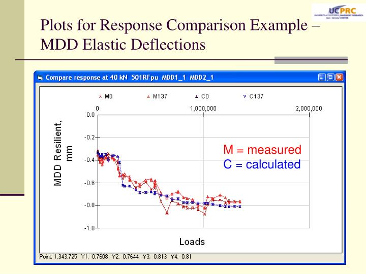 Plots for Response Comparison Example – MDD Elastic Deflections
