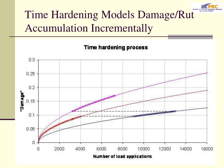 Time Hardening Models Damage/Rut Accumulation Incrementally