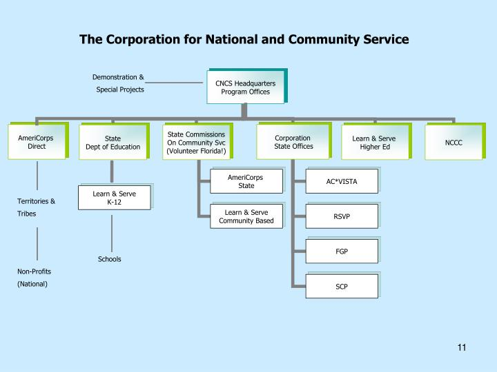The Corporation for National and Community Service