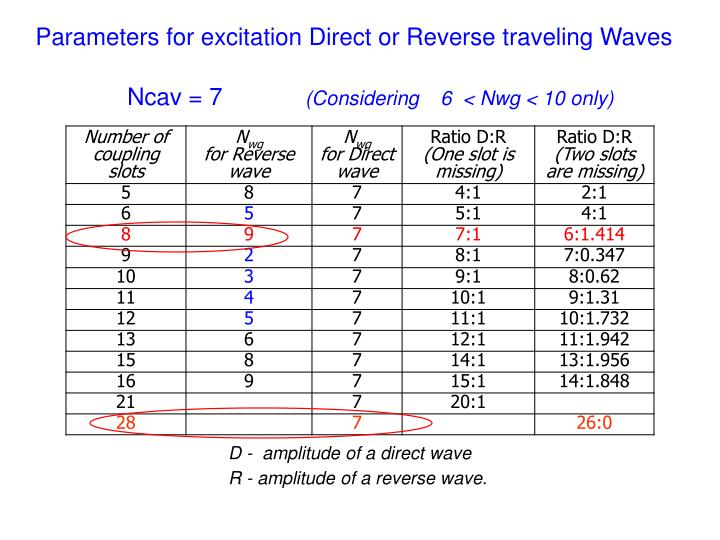 Parameters for excitation Direct or Reverse traveling Waves