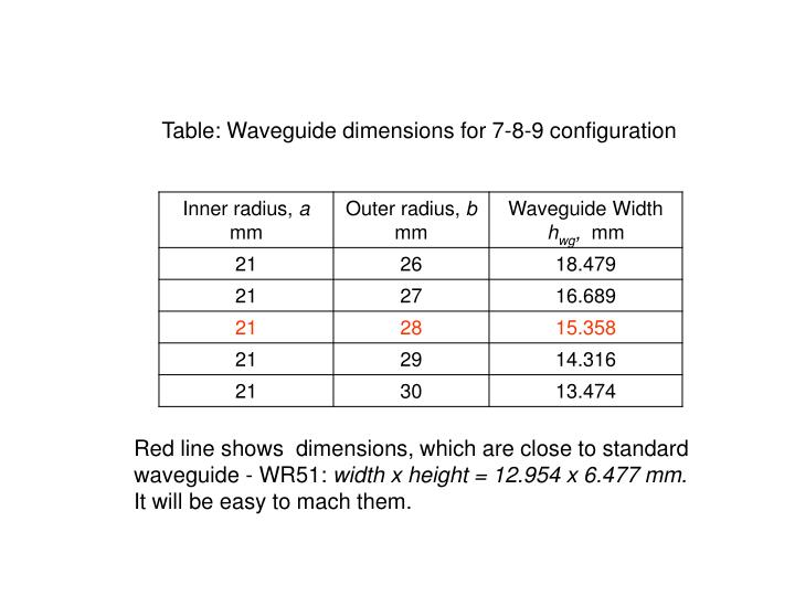Table: Waveguide dimensions for 7-8-9 configuration
