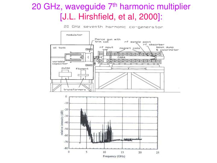 20 GHz, waveguide 7
