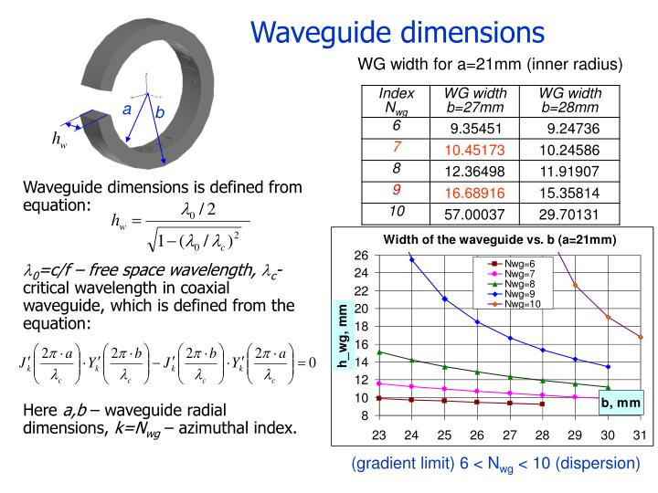 Waveguide dimensions