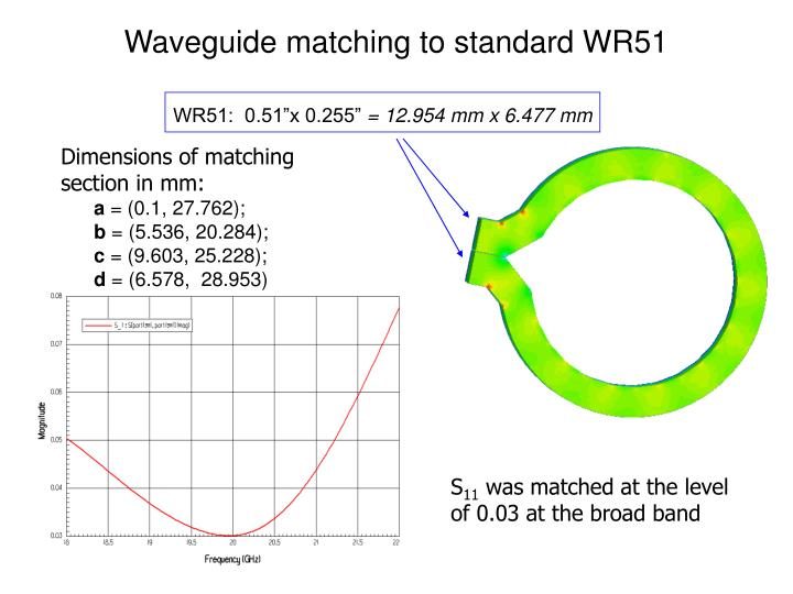 Waveguide matching to standard WR51
