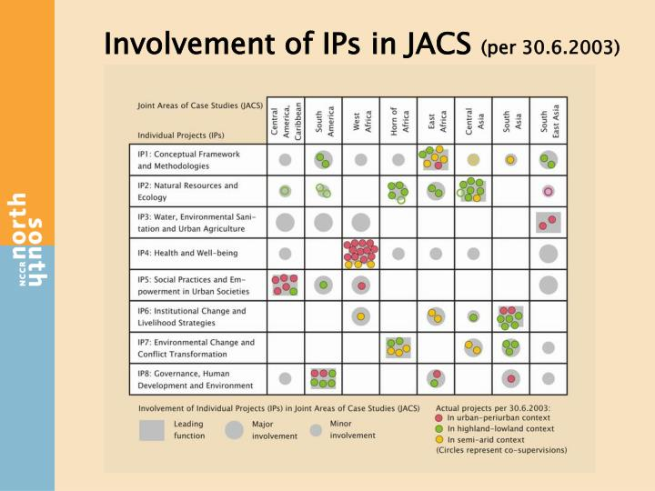 Involvement of IPs in JACS