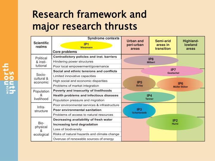 Research framework and