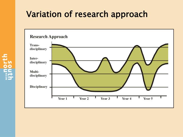 Variation of research approach
