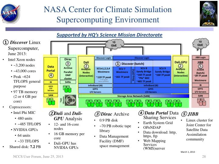 NASA Center for Climate Simulation
