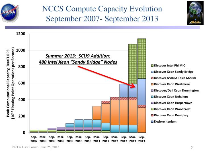 NCCS Compute Capacity Evolution