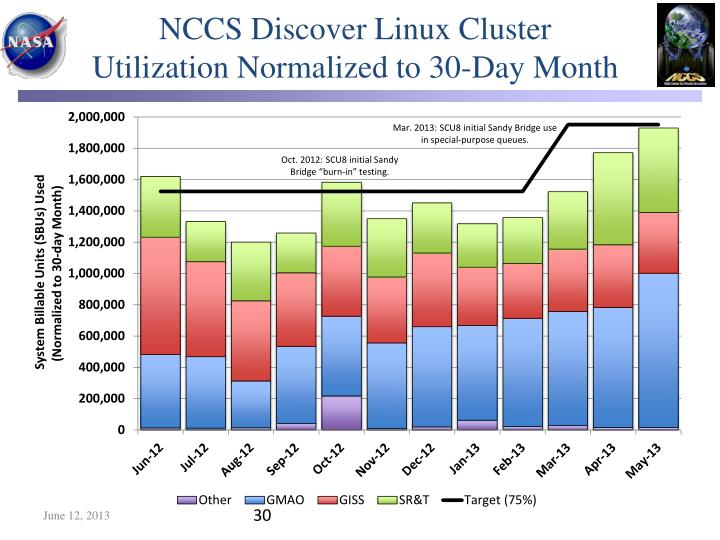 NCCS Discover Linux Cluster Utilization Normalized to 30-Day Month