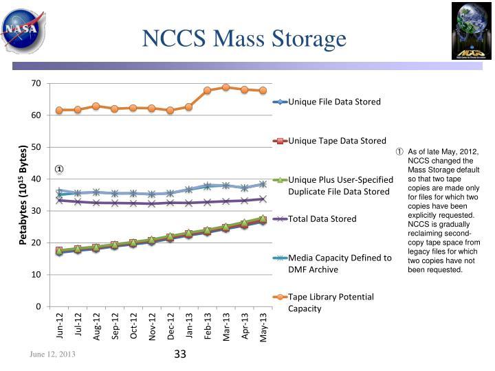 NCCS Mass Storage