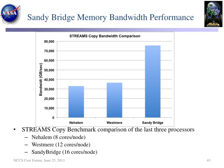 Sandy Bridge Memory Bandwidth Performance