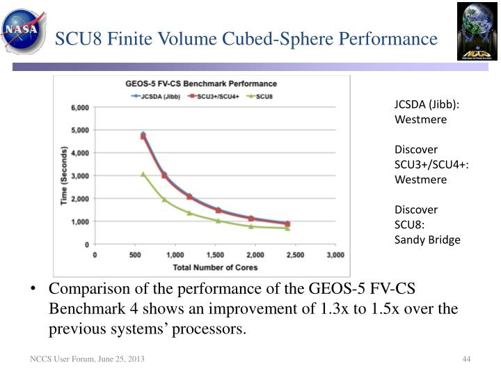 SCU8 Finite Volume Cubed-Sphere Performance