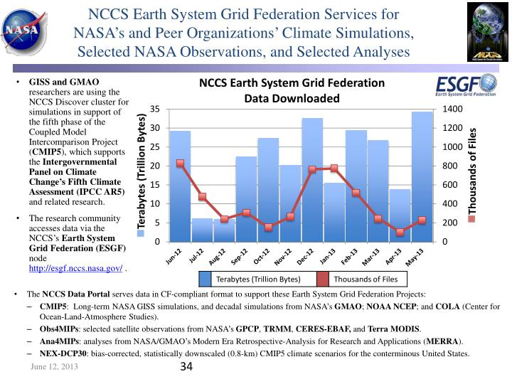 NCCS Earth System Grid Federation Services for