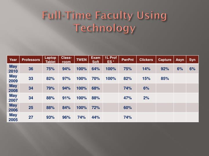 Full-Time Faculty Using Technology