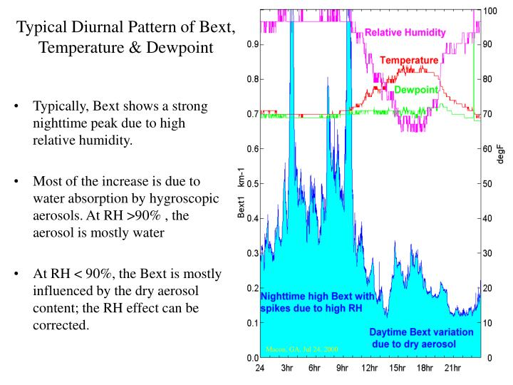 Typical Diurnal Pattern of Bext, Temperature & Dewpoint