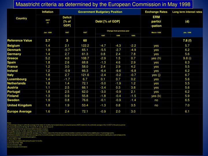 Maastricht criteria as determined by the European Commission in May 1998