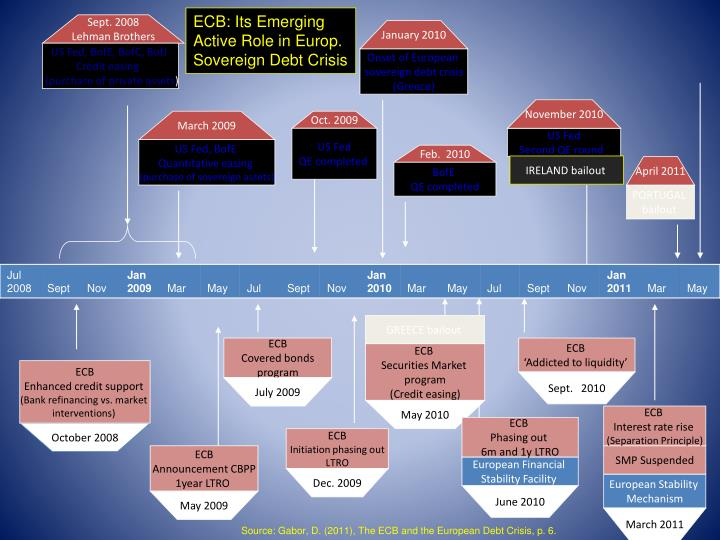 ECB: Its Emerging