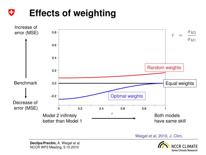 Effects of weighting
