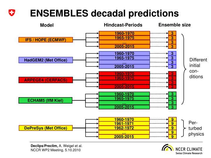 ENSEMBLES decadal predictions