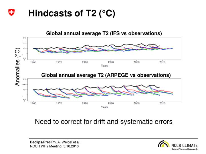 Hindcasts of T2 (°C)