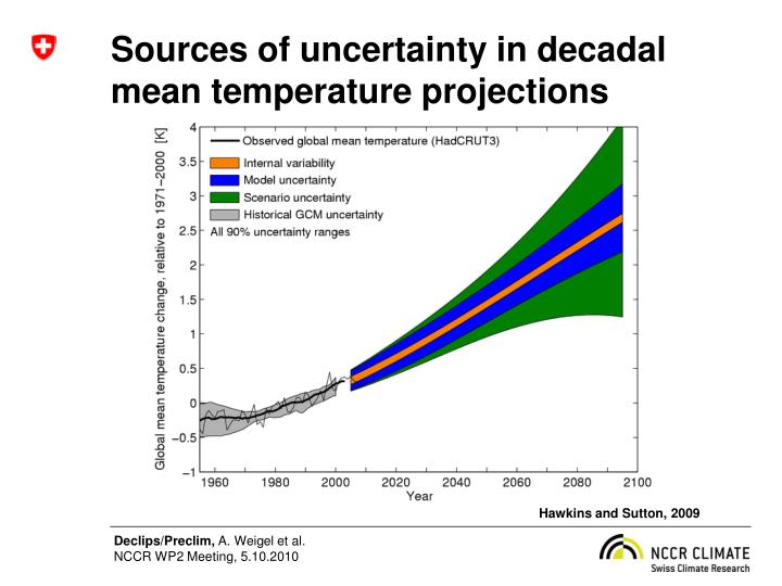 Sources of uncertainty in decadal mean temperature projections