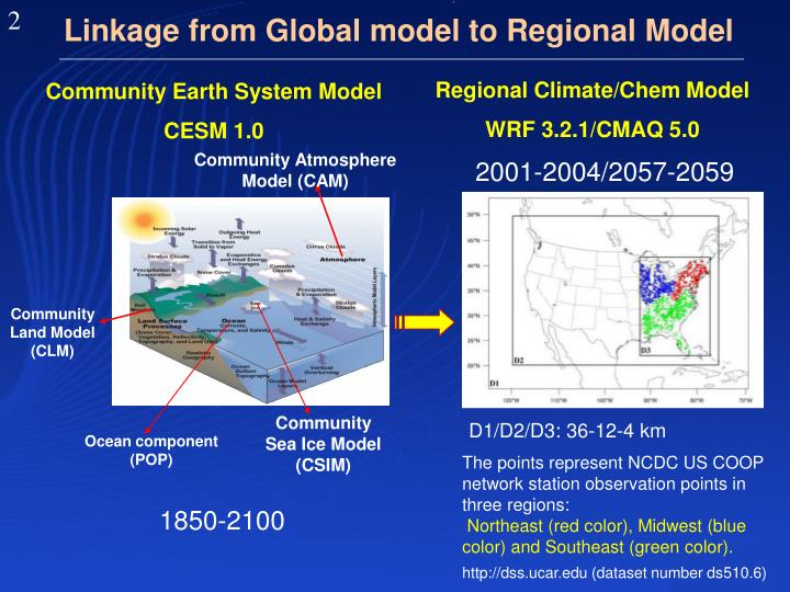 Linkage from global model to regional model