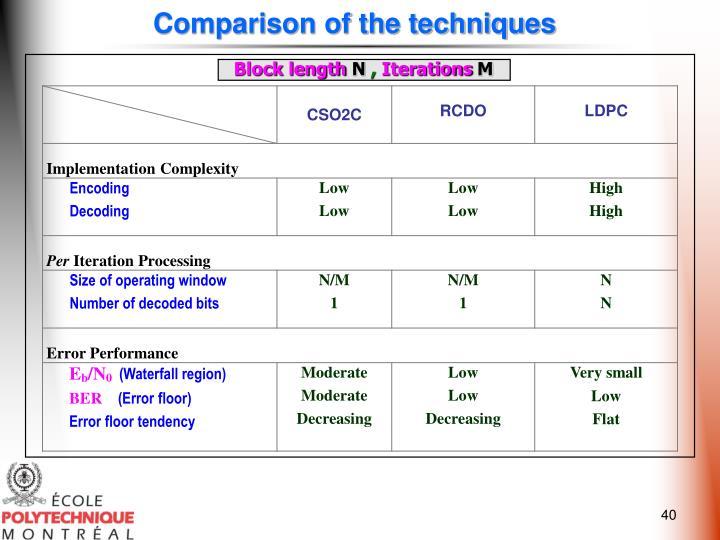 Comparison of the techniques