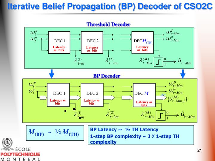 Iterative Belief Propagation (BP) Decoder of CSO2C
