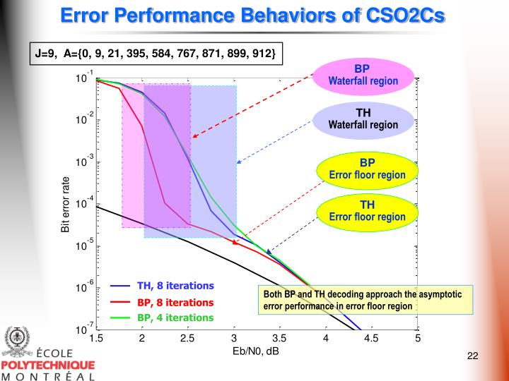 Error Performance Behaviors of CSO2Cs