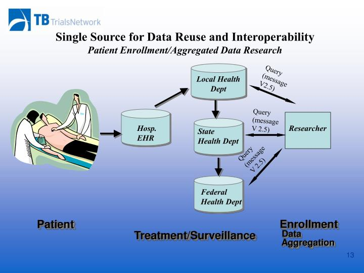 Single Source for Data Reuse and Interoperability
