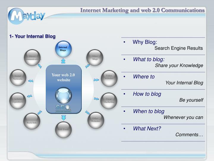Internal Bloga