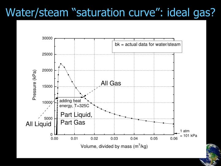 "Water/steam ""saturation curve"": ideal gas?"