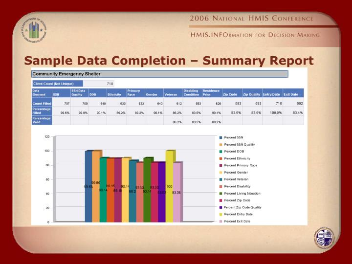 Sample Data Completion – Summary Report