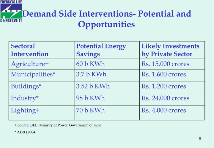 Demand Side Interventions- Potential and Opportunities