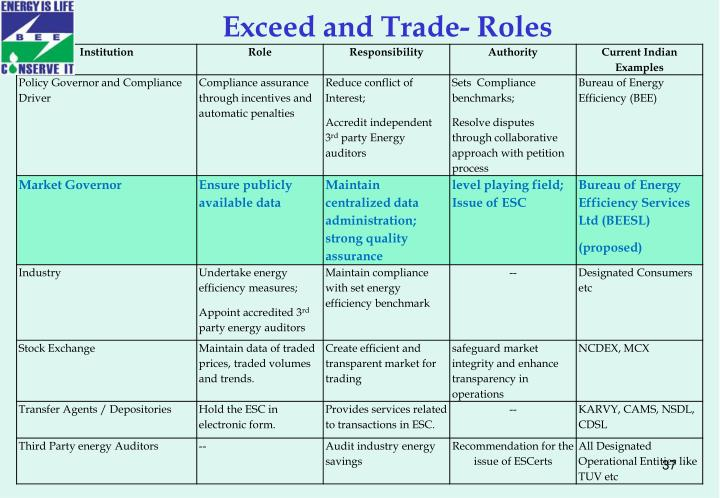 Exceed and Trade- Roles