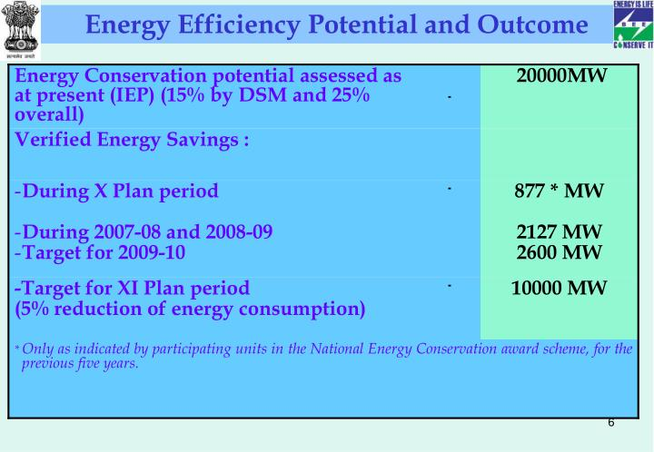 Energy Efficiency Potential and Outcome