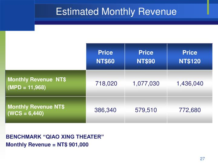 Estimated Monthly Revenue
