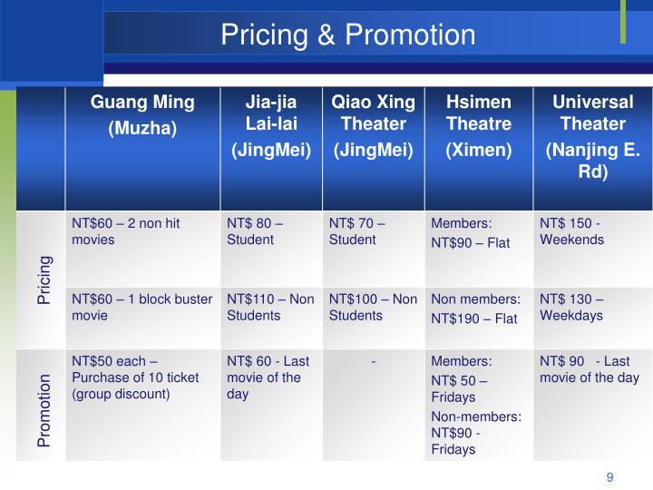 Pricing & Promotion