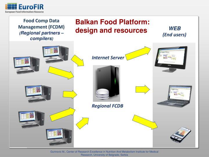 Balkan Food Platform