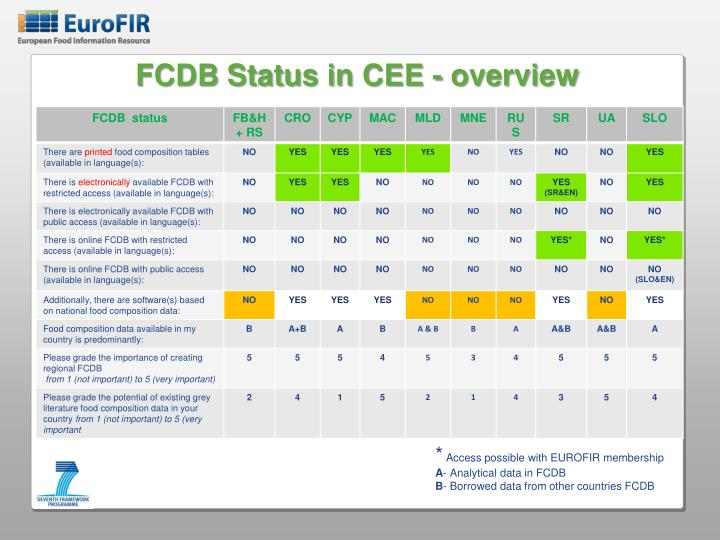 FCDB Status
