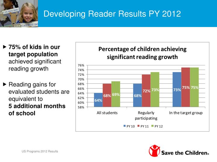 Developing Reader Results PY 2012