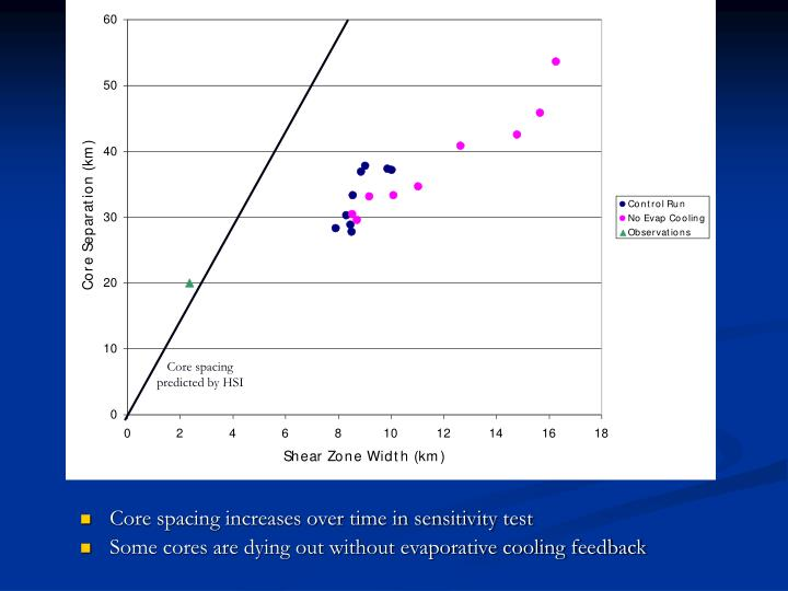 Core spacing increases over time in sensitivity test