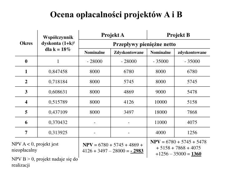 Ocena opłacalności projektów A i B