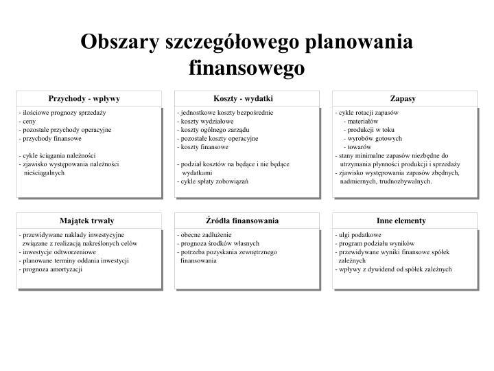Obszary szczegółowego planowania finansowego