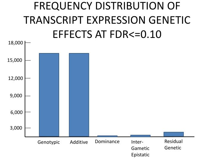FREQUENCY DISTRIBUTION OF TRANSCRIPT EXPRESSION GENETIC EFFECTS AT FDR<=0.10